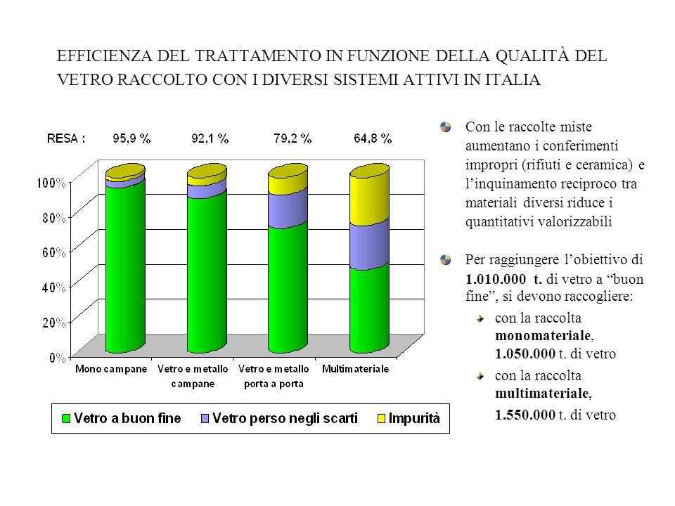 EFFICIENZA DEL TRATTAMENTO IN FUNZIONE DELLA QUALITÀ DEL VETRO RACCOLTO CON I DIVERSI SISTEMI ATTIVI IN ITALIA Con le raccolte miste aumentano i confe