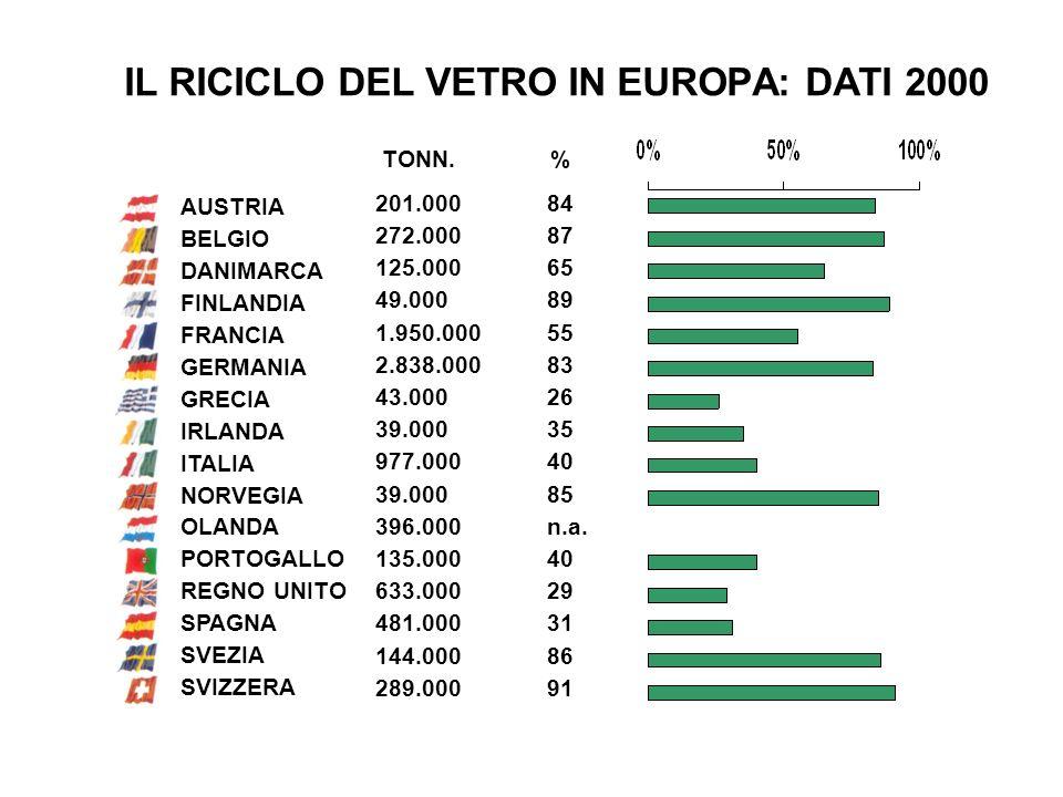 AUSTRIA BELGIO DANIMARCA FINLANDIA FRANCIA GERMANIA GRECIA IRLANDA ITALIA NORVEGIA OLANDA PORTOGALLO REGNO UNITO SPAGNA SVEZIA SVIZZERA 201.000 272.00
