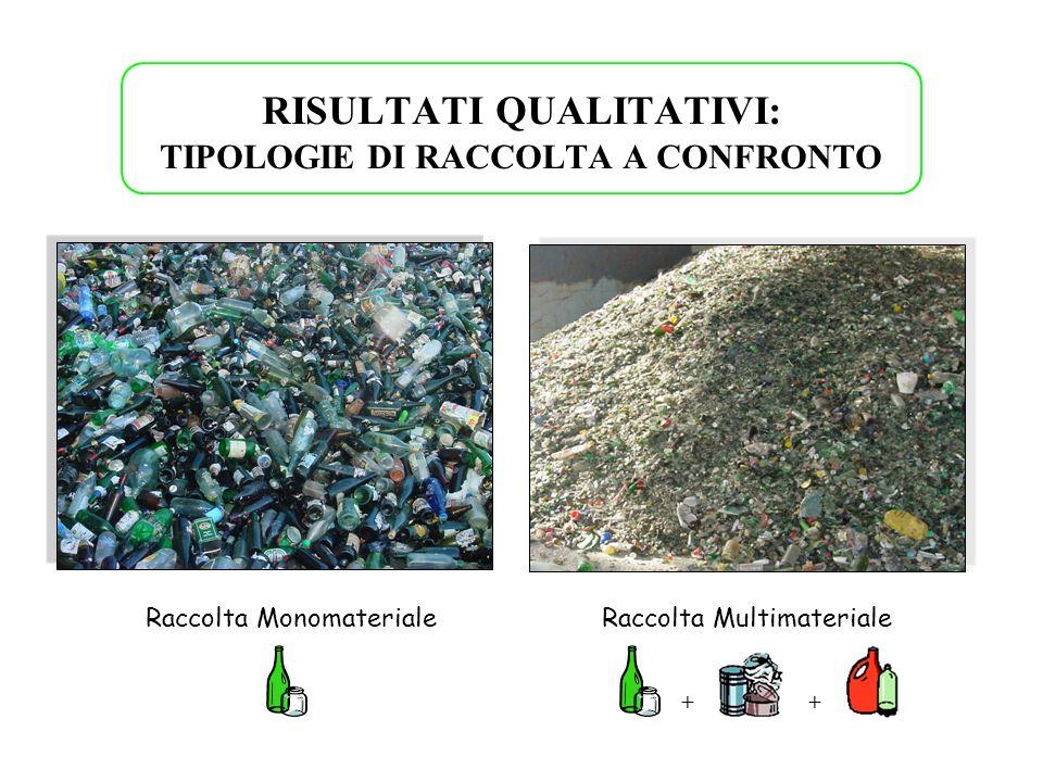 RISULTATI QUALITATIVI: TIPOLOGIE DI RACCOLTA A CONFRONTO Raccolta MultimaterialeRaccolta Monomateriale ++