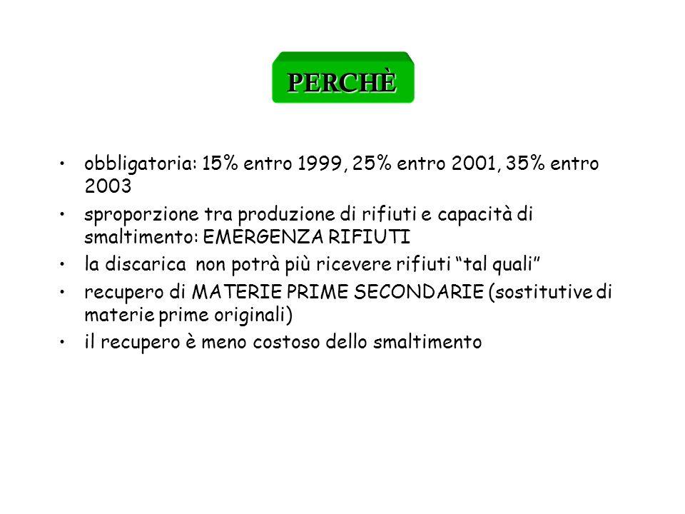EFFICIENZA DEL TRATTAMENTO IN FUNZIONE DELLA QUALITÀ DEL VETRO RACCOLTO CON I DIVERSI SISTEMI ATTIVI IN ITALIA Con le raccolte miste aumentano i conferimenti impropri (rifiuti e ceramica) e linquinamento reciproco tra materiali diversi riduce i quantitativi valorizzabili Per raggiungere lobiettivo di 1.010.000 t.