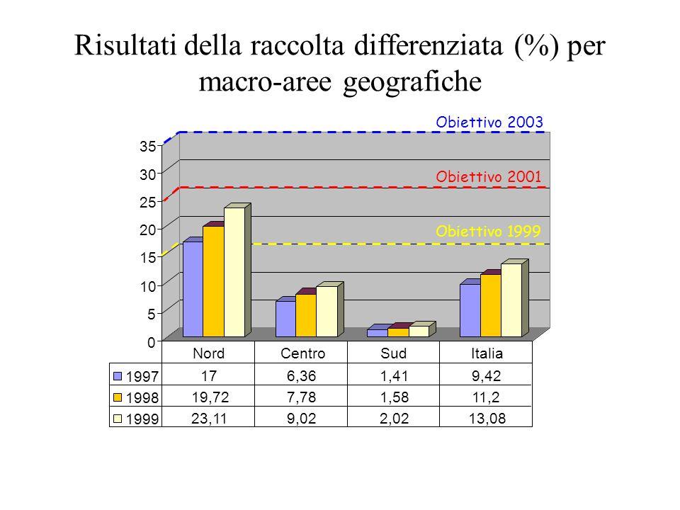 SEPARAZIONE CONFERIMENTO RACCOLTA CONTROLLO PRE-TRATTAMENTO (eventuale) La Raccolta Differenziata