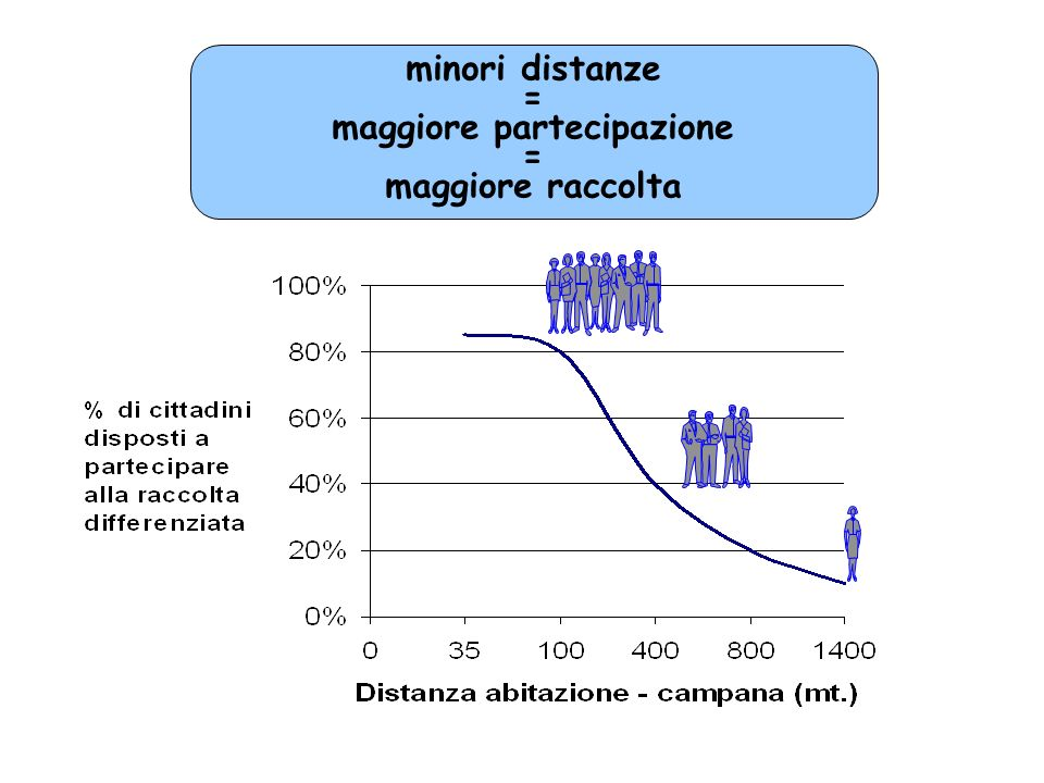 minori distanze = maggiore partecipazione = maggiore raccolta