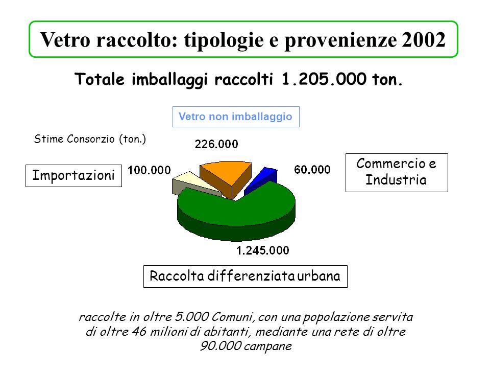 Vetro non imballaggio Totale imballaggi raccolti 1.205.000 ton. Stime Consorzio (ton.) raccolte in oltre 5.000 Comuni, con una popolazione servita di