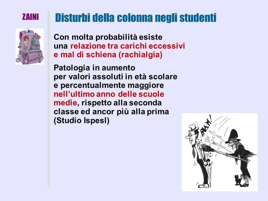 Disturbi della colonna negli studenti ZAINI Con molta probabilità esiste una relazione tra carichi eccessivi e mal di schiena (rachialgia) Patologia i