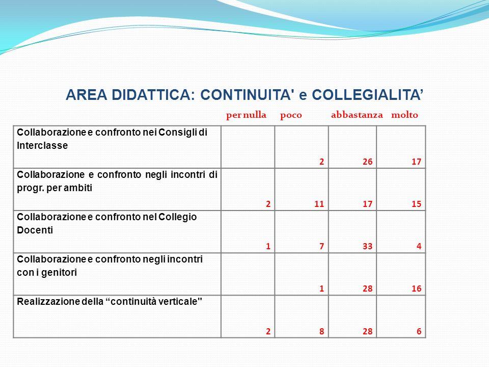 AREA DIDATTICA: CONTINUITA e COLLEGIALITA Collaborazione e confronto nei Consigli di Interclasse 22617 Collaborazione e confronto negli incontri di progr.