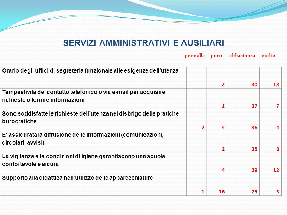 SERVIZI AMMINISTRATIVI E AUSILIARI Orario degli uffici di segreteria funzionale alle esigenze dellutenza 23013 Tempestività del contatto telefonico o