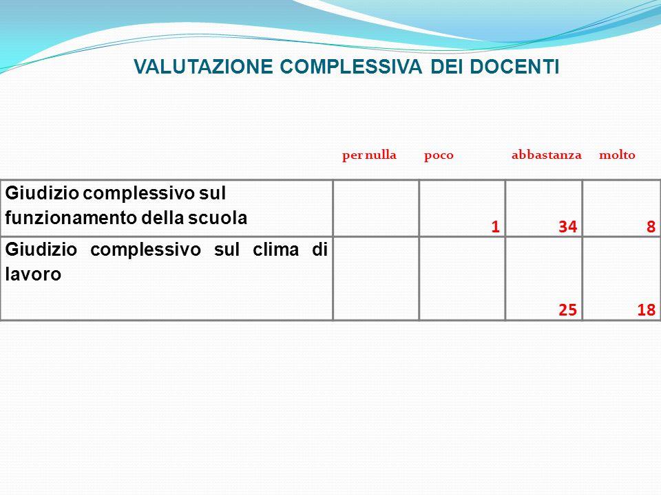 VALUTAZIONE COMPLESSIVA DEI DOCENTI Giudizio complessivo sul funzionamento della scuola 1348 Giudizio complessivo sul clima di lavoro 2518 per nulla poco abbastanza molto