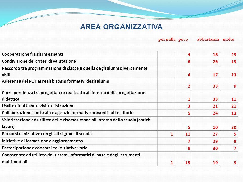 AREA ORGANIZZATIVA Cooperazione fra gli insegnanti 41823 Condivisione dei criteri di valutazione 62613 Raccordo tra programmazione di classe e quella