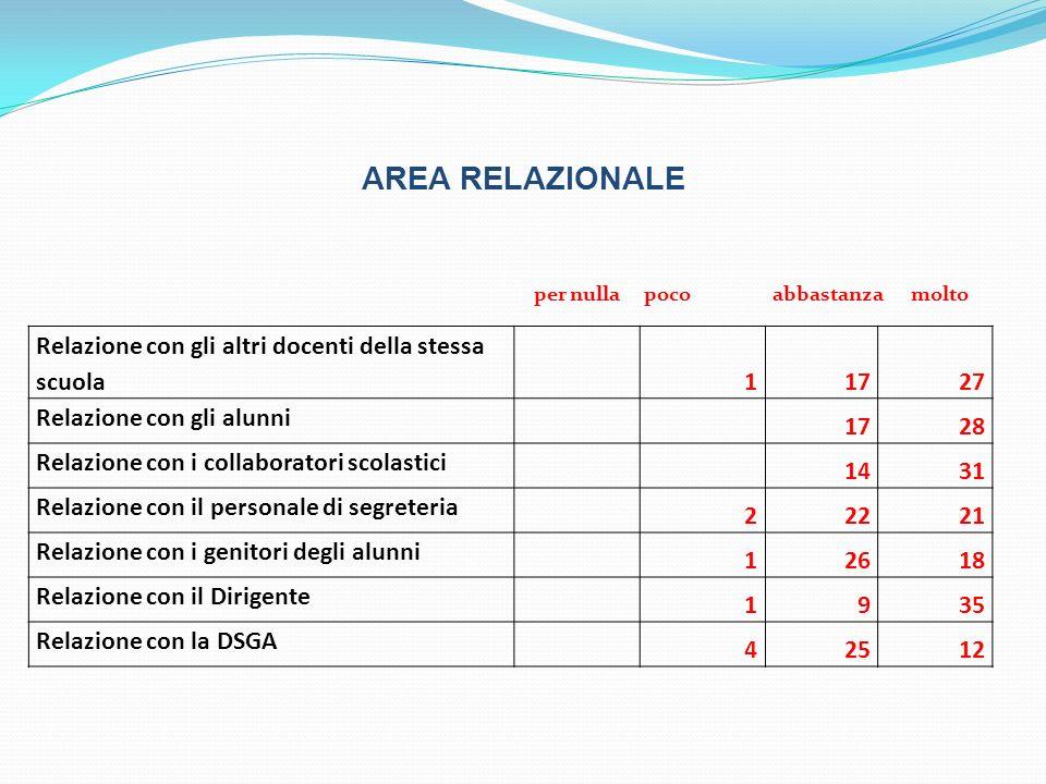 AREA RELAZIONALE Relazione con gli altri docenti della stessa scuola 11727 Relazione con gli alunni 1728 Relazione con i collaboratori scolastici 1431