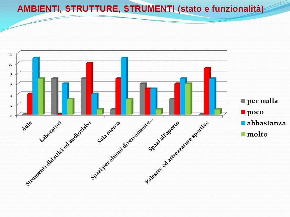 AMBIENTI, STRUTTURE, STRUMENTI (stato e funzionalità)