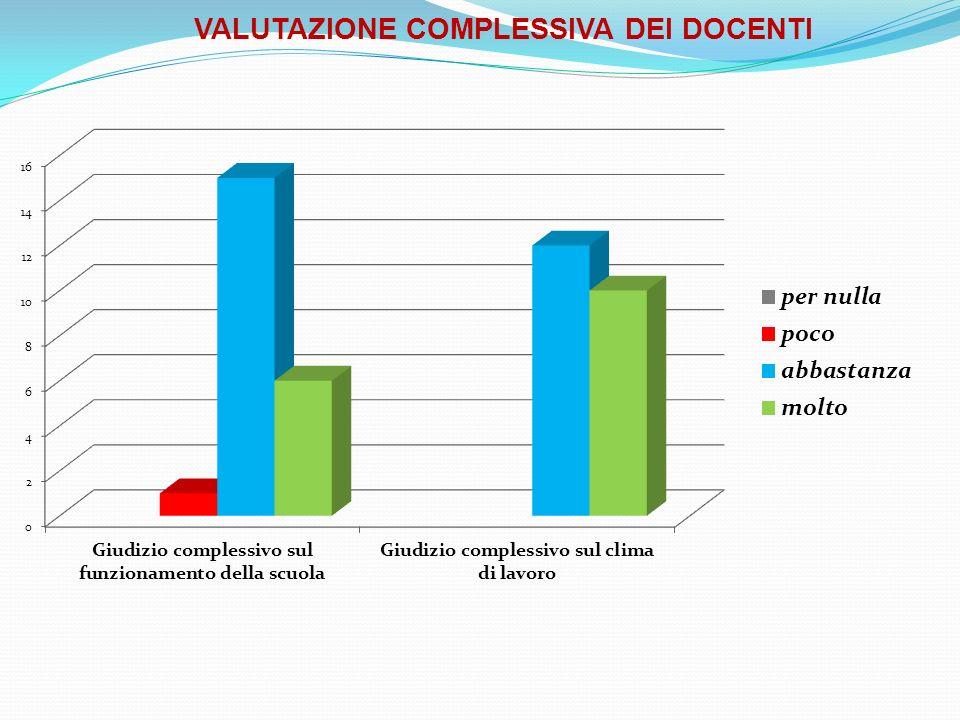 VALUTAZIONE COMPLESSIVA DEI DOCENTI
