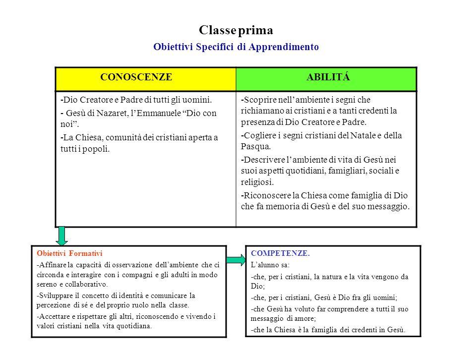 Obiettivi Formativi classe Seconda.-Interrogarsi sullorigine del mondo e delluomo.