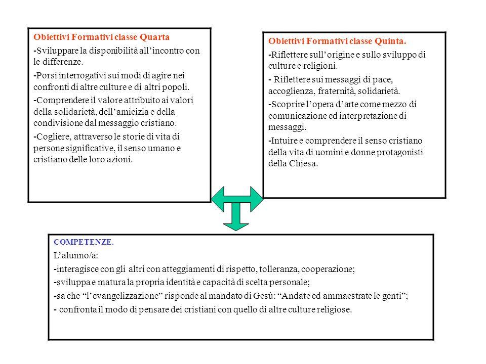 Obiettivi Formativi classe Quarta -Sviluppare la disponibilità allincontro con le differenze. -Porsi interrogativi sui modi di agire nei confronti di