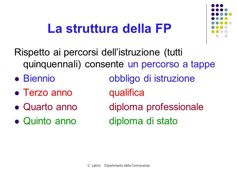 C. Latino Dipartimento della Conoscenza La struttura della FP Rispetto ai percorsi dellistruzione (tutti quinquennali) consente un percorso a tappe Bi