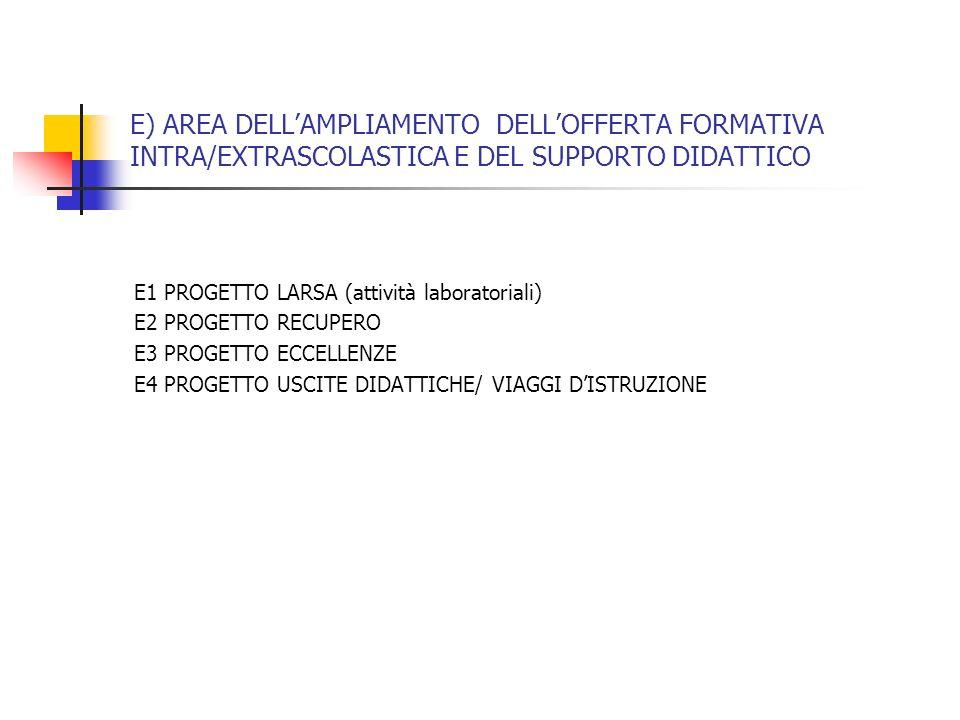 E) AREA DELLAMPLIAMENTO DELLOFFERTA FORMATIVA INTRA/EXTRASCOLASTICA E DEL SUPPORTO DIDATTICO E1 PROGETTO LARSA (attività laboratoriali) E2 PROGETTO RE