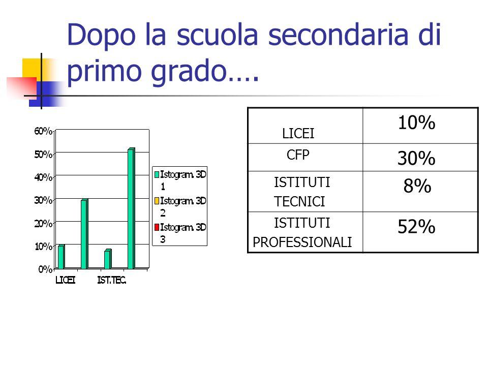 Dopo la scuola secondaria di primo grado…. LICEI 10% CFP 30% ISTITUTI TECNICI 8% ISTITUTI PROFESSIONALI 52%