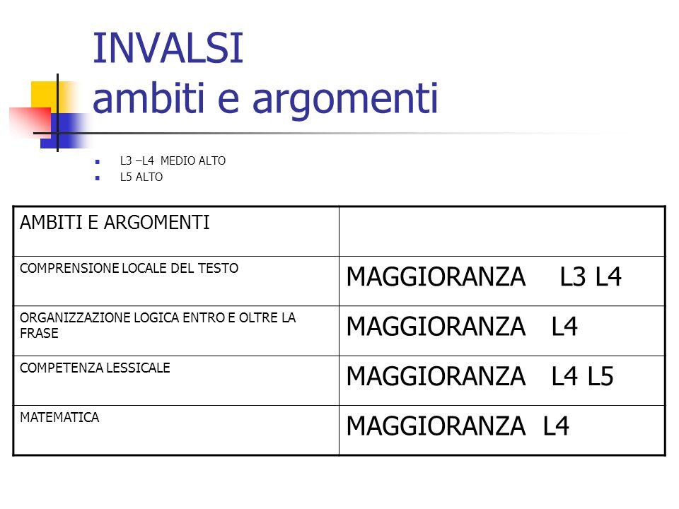 INVALSI ambiti e argomenti L3 –L4 MEDIO ALTO L5 ALTO AMBITI E ARGOMENTI COMPRENSIONE LOCALE DEL TESTO MAGGIORANZA L3 L4 ORGANIZZAZIONE LOGICA ENTRO E