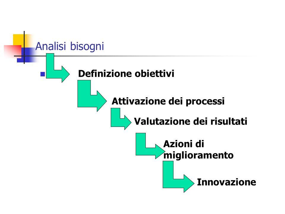 Analisi bisogni Definizione obiettivi Attivazione dei processi Valutazione dei risultati Azioni di miglioramento Innovazione
