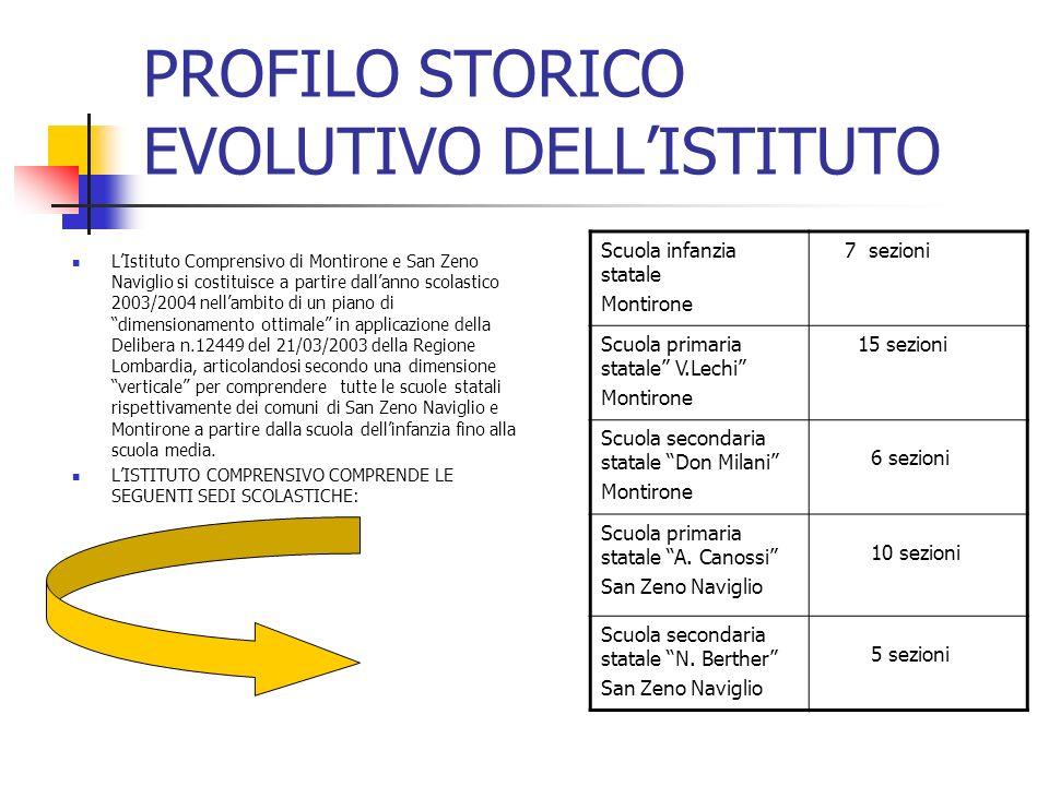 PROFILO STORICO EVOLUTIVO DELLISTITUTO LIstituto Comprensivo di Montirone e San Zeno Naviglio si costituisce a partire dallanno scolastico 2003/2004 n