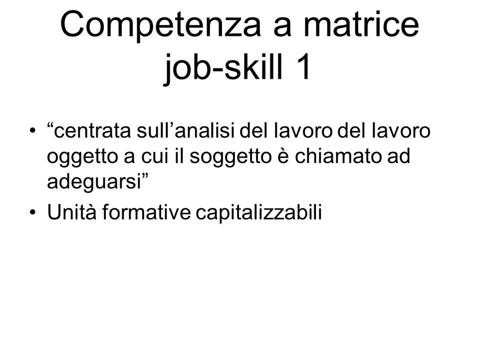 Competenza a matrice job-skill 1 centrata sullanalisi del lavoro del lavoro oggetto a cui il soggetto è chiamato ad adeguarsi Unità formative capitalizzabili