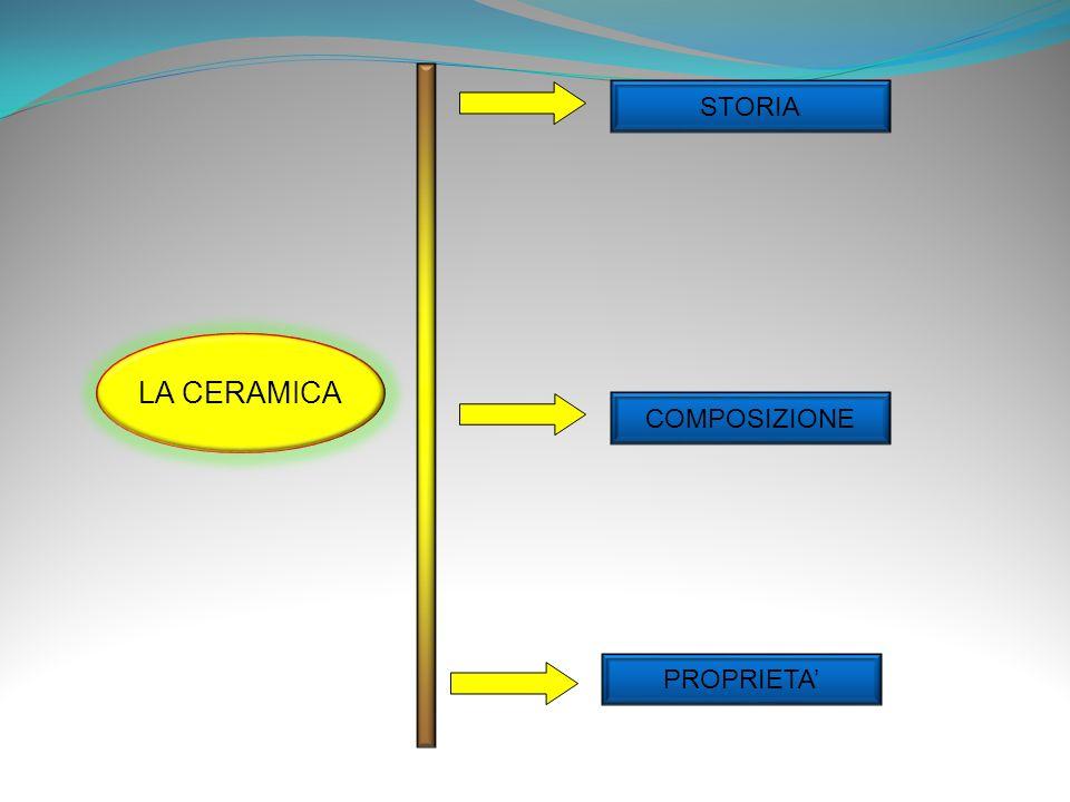 LA CERAMICA COMPOSIZIONE PROPRIETA STORIA