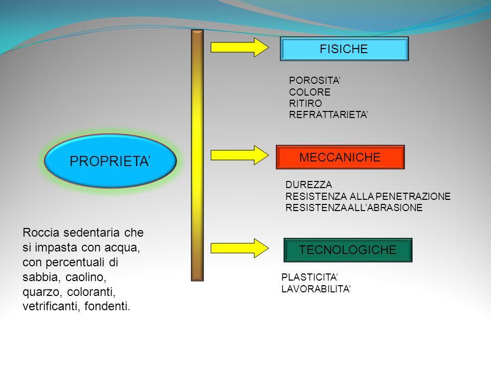 PROPRIETA TECNOLOGICHE MECCANICHE FISICHE POROSITA COLORE RITIRO REFRATTARIETA DUREZZA RESISTENZA ALLA PENETRAZIONE RESISTENZA ALLABRASIONE PLASTICITA
