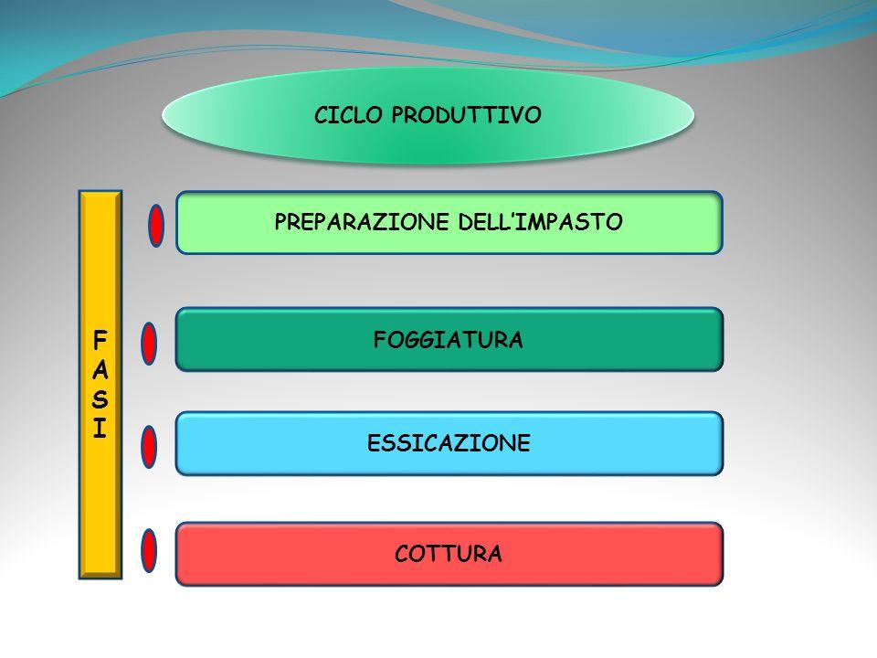 CICLO PRODUTTIVO FASIFASI PREPARAZIONE DELLIMPASTO FOGGIATURA ESSICAZIONE COTTURA