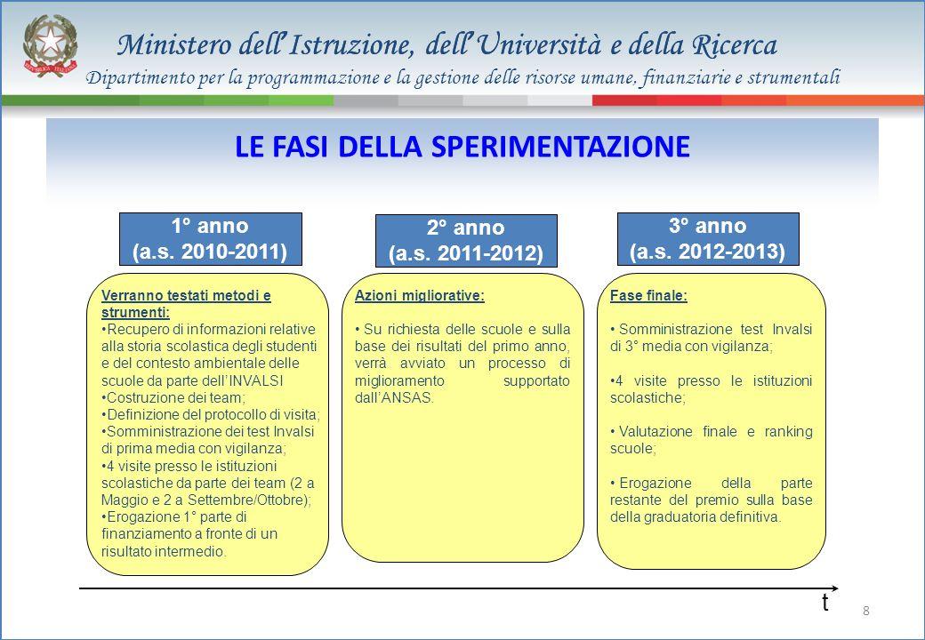 Ministero dell Istruzione, dell Università e della Ricerca 8 LE FASI DELLA SPERIMENTAZIONE 1° anno (a.s. 2010-2011) 2° anno (a.s. 2011-2012) 3° anno (