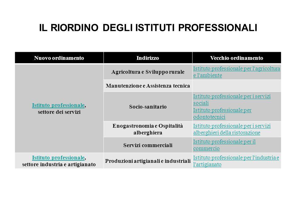 IL RIORDINO DEGLI ISTITUTI PROFESSIONALI Nuovo ordinamentoIndirizzoVecchio ordinamento Istituto professionaleIstituto professionale, settore dei servi