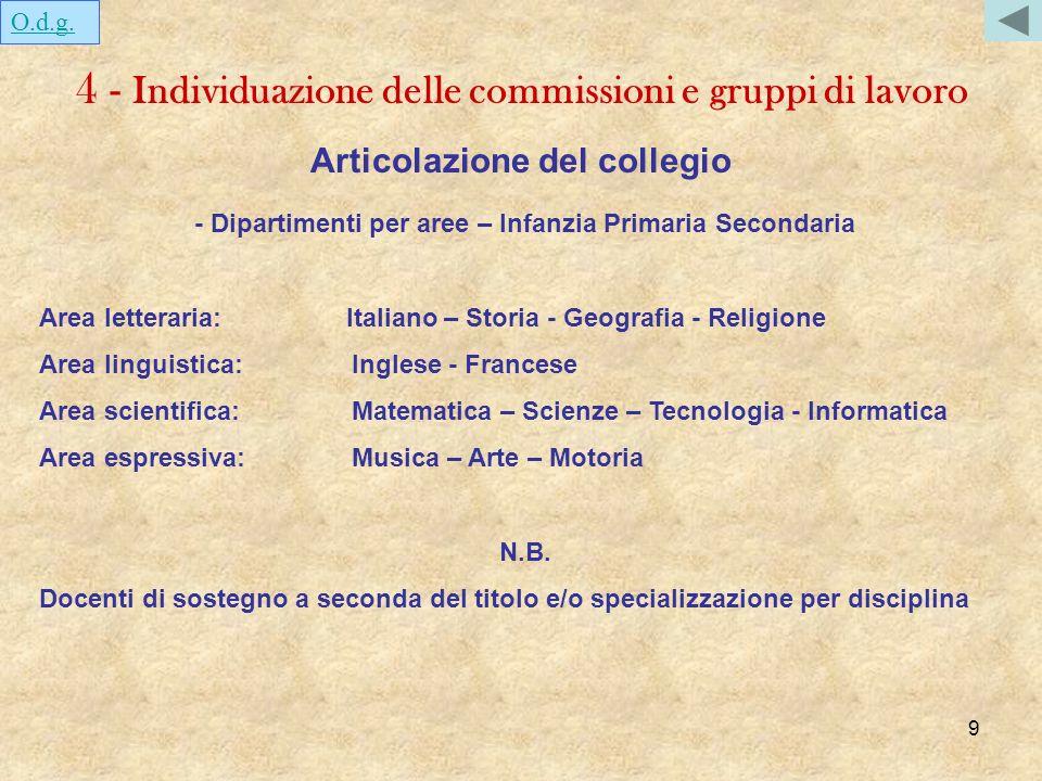 9 - Dipartimenti per aree – Infanzia Primaria Secondaria Area letteraria: Italiano – Storia - Geografia - Religione Area linguistica:Inglese - Frances