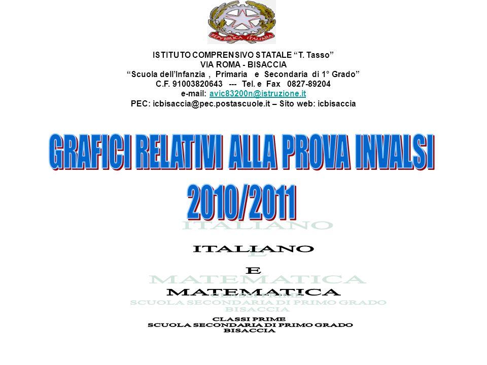 ISTITUTO COMPRENSIVO STATALE T. Tasso VIA ROMA - BISACCIA Scuola dellInfanzia, Primaria e Secondaria di 1° Grado C.F. 91003820643 --- Tel. e Fax 0827-