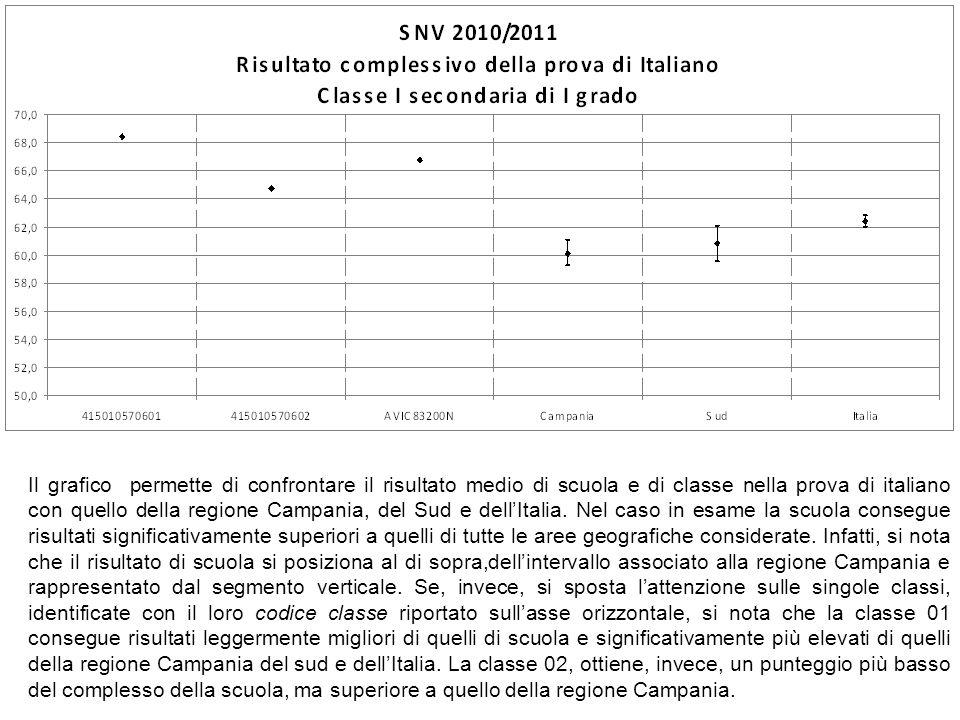 Il grafico permette di confrontare il risultato medio di scuola e di classe nella prova di italiano con quello della regione Campania, del Sud e dellI