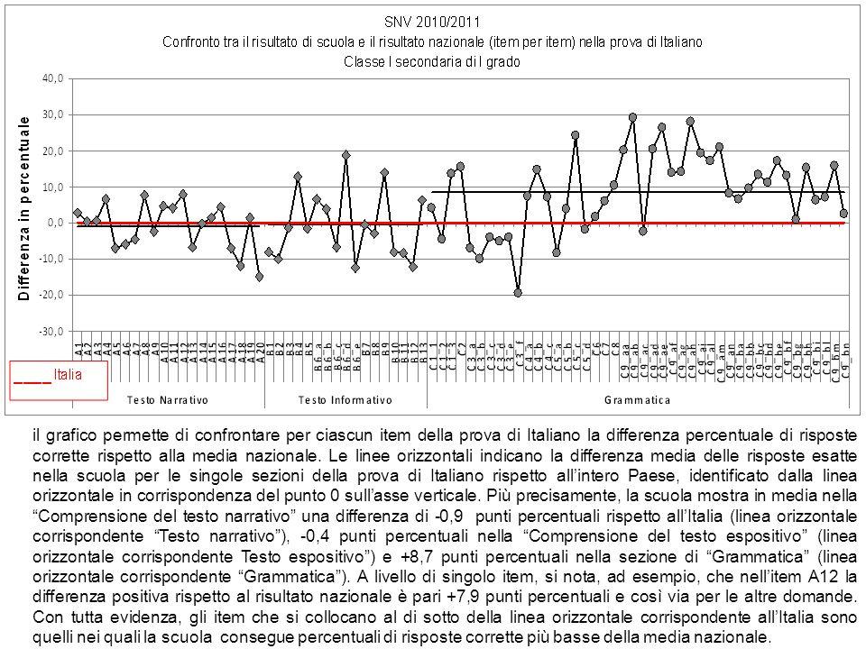 il grafico permette di confrontare per ciascun item della prova di Italiano la differenza percentuale di risposte corrette rispetto alla media naziona