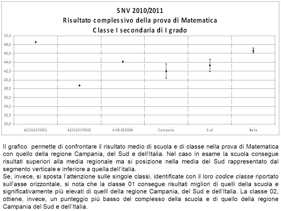 Il grafico permette di confrontare il risultato medio di scuola e di classe nella prova di Matematica con quello della regione Campania, del Sud e del
