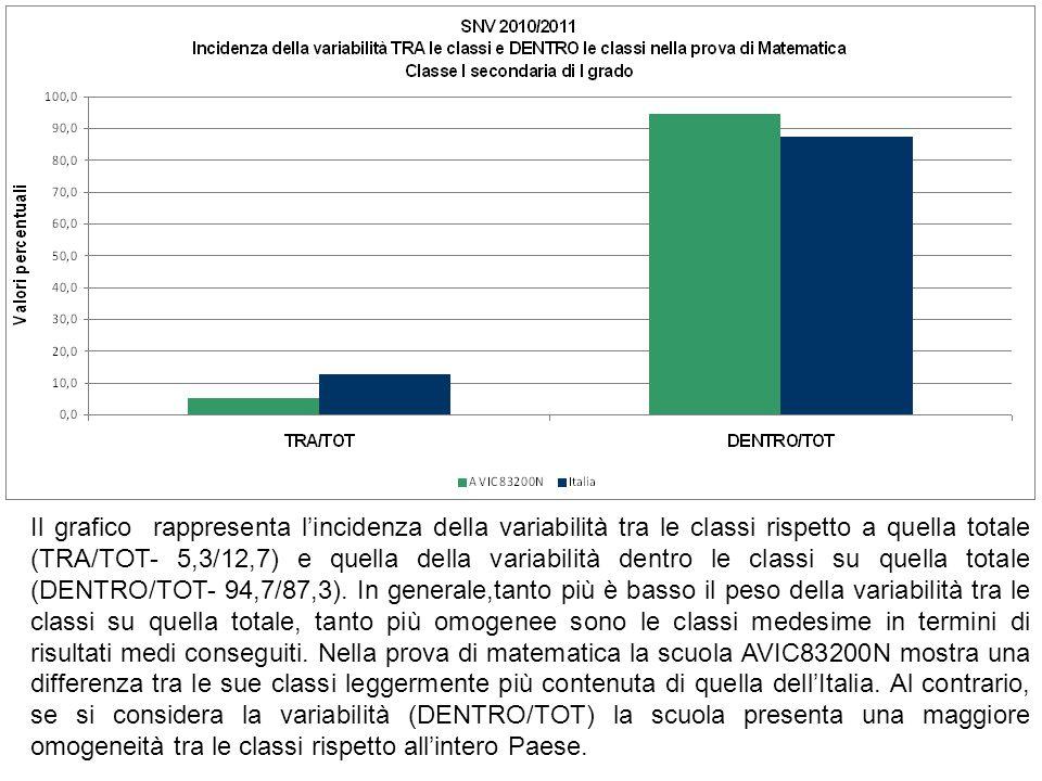 Il grafico rappresenta lincidenza della variabilità tra le classi rispetto a quella totale (TRA/TOT- 5,3/12,7) e quella della variabilità dentro le cl
