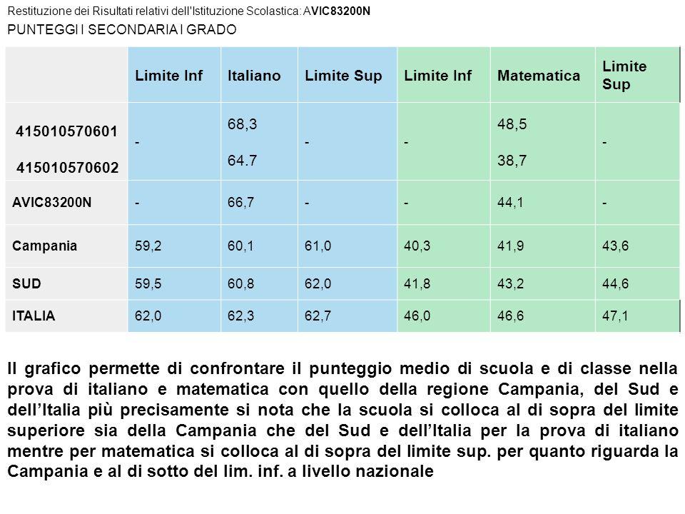 PUNTEGGI I SECONDARIA I GRADO Limite InfItalianoLimite SupLimite InfMatematica Limite Sup 415010570601 415010570602 - 68,3 64.7 -- 48,5 38,7 - AVIC832