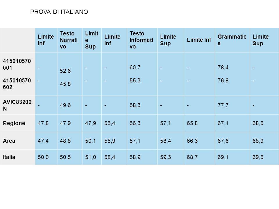 Il grafico permette di confrontare il risultato medio di scuola e di classe nella prova di italiano con quello della regione Campania, del Sud e dellItalia.