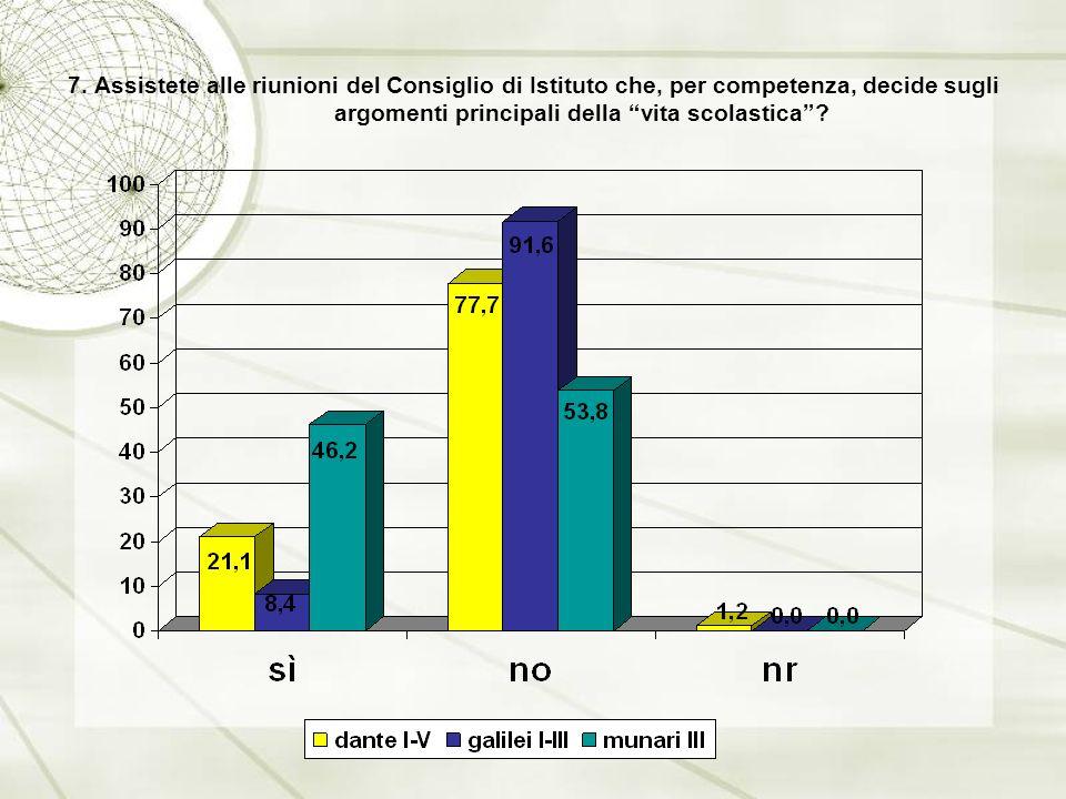7. Assistete alle riunioni del Consiglio di Istituto che, per competenza, decide sugli argomenti principali della vita scolastica?