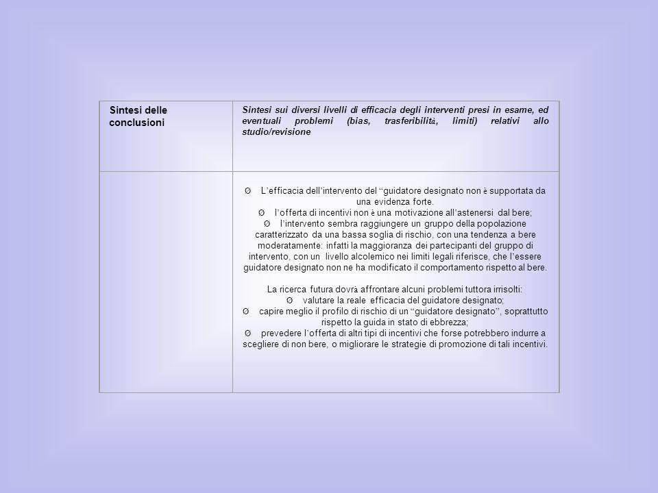 Sintesi delle conclusioni Sintesi sui diversi livelli di efficacia degli interventi presi in esame, ed eventuali problemi (bias, trasferibilit à, limi