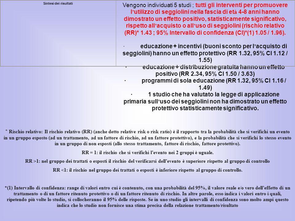Sintesi dei risultati Vengono individuati 5 studi ; tutti gli interventi per promuovere l utilizzo di seggiolini nella fascia di et à 4-8 anni hanno d