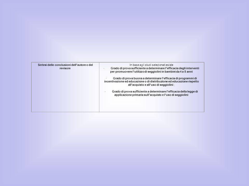 Sintesi delle conclusioni dell autore o del revisore In base agli studi selezionati esiste · Grado di prova sufficiente a determinare l efficacia degl