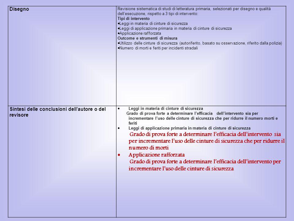 Disegno Revisione sistematica di studi di letteratura primaria, selezionati per disegno e qualità dellesecuzione, rispetto a 3 tipi di intervento: Tip