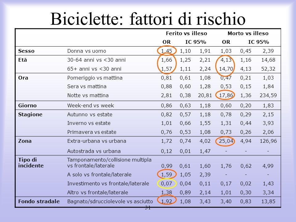 31 Biciclette: fattori di rischio Ferito vs illesoMorto vs illeso ORIC 95%ORIC 95% SessoDonna vs uomo1,451,101,911,030,452,39 Età30-64 anni vs <30 ann
