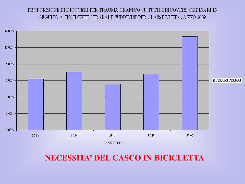 NECESSITA DEL CASCO IN BICICLETTA