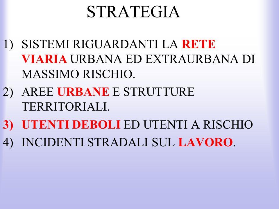 STRATEGIA 1)SISTEMI RIGUARDANTI LA RETE VIARIA URBANA ED EXTRAURBANA DI MASSIMO RISCHIO. 2)AREE URBANE E STRUTTURE TERRITORIALI. 3)UTENTI DEBOLI ED UT