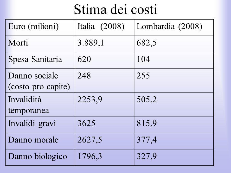 Stima dei costi Euro (milioni)Italia (2008)Lombardia (2008) Morti3.889,1682,5 Spesa Sanitaria620104 Danno sociale (costo pro capite) 248255 Invalidità