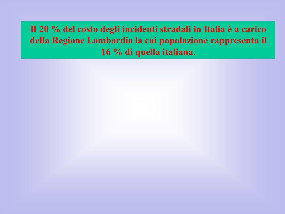 Il 20 % del costo degli incidenti stradali in Italia è a carico della Regione Lombardia la cui popolazione rappresenta il 16 % di quella italiana.