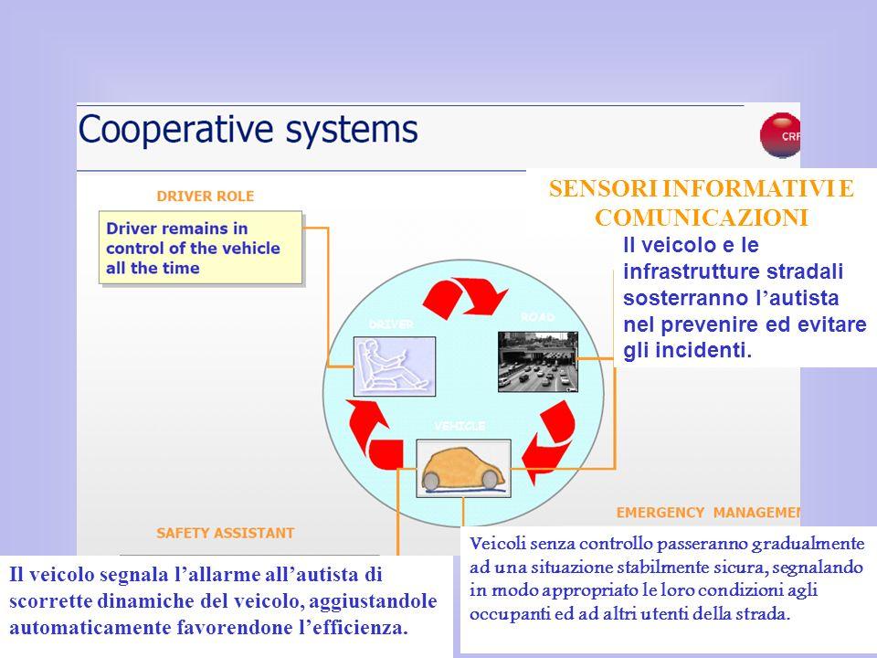 Il veicolo segnala lallarme allautista di scorrette dinamiche del veicolo, aggiustandole automaticamente favorendone lefficienza. Il veicolo e le infr