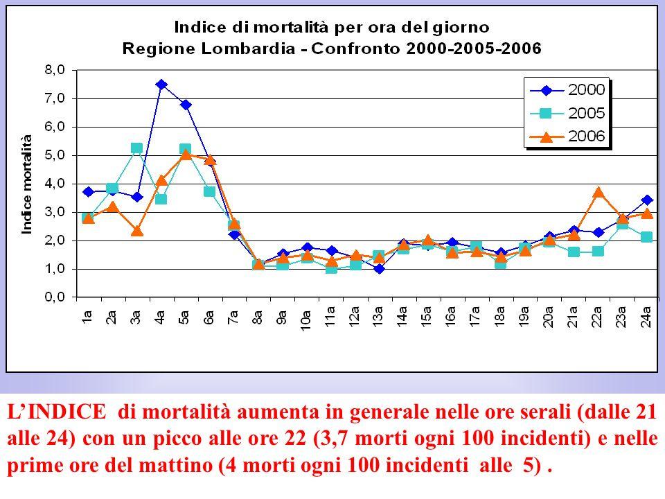 LINDICE di mortalità aumenta in generale nelle ore serali (dalle 21 alle 24) con un picco alle ore 22 (3,7 morti ogni 100 incidenti) e nelle prime ore