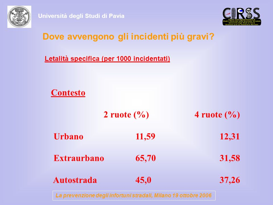Dove avvengono gli incidenti più gravi? Contesto 2 ruote (%) 4 ruote (%) Urbano 11,59 12,31 Extraurbano 65,70 31,58 Autostrada 45,0 37,26 Letalità spe
